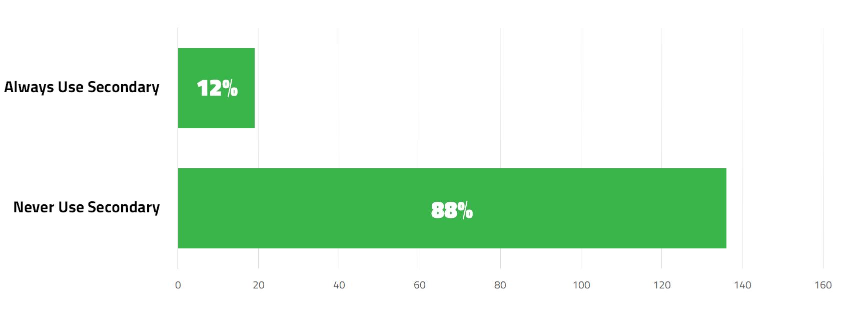 Poll: Secondary Fermentation vs Primary Fermentation